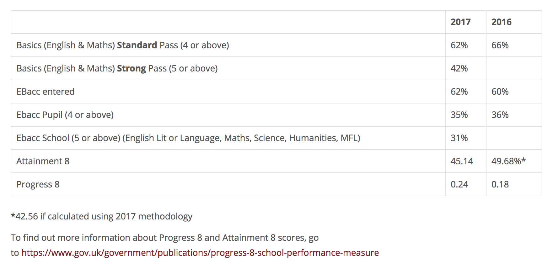 Example KS4 Exam Results
